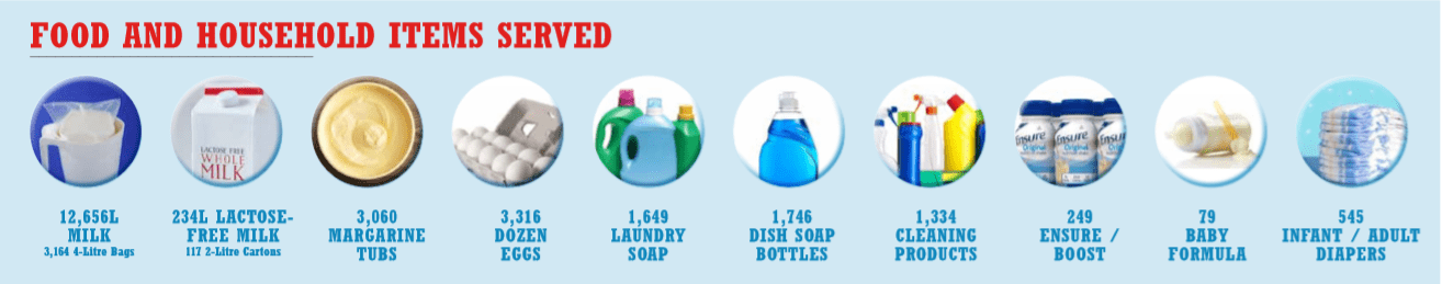 2019 Annual Report Food and Household Items Served Graphic