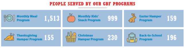 2019 Annual Report People Served Served Graphic